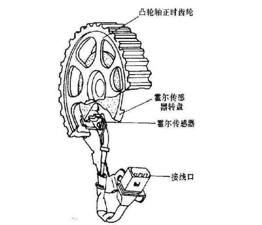 霍尔传感器用于汽车凸轮轴位置传感器设备中