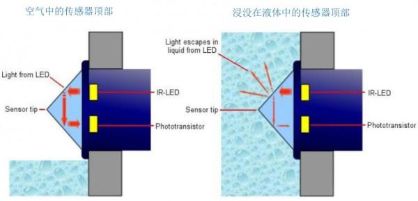 光电液位传感器原理示意图