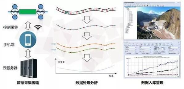 IMU惯性测量传感器在我国管道检测机器人中的应用