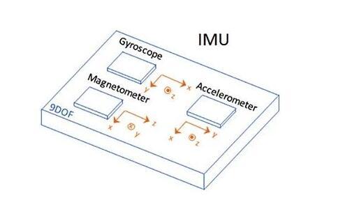 IMU惯性测量单元传感器