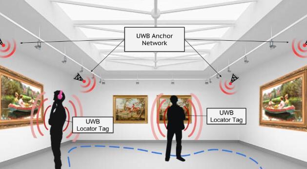 UWB高精度定位技术为何非常符合企业级应用需求