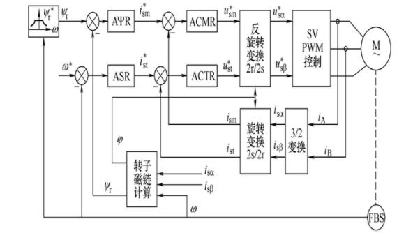 霍尔传感器在励磁回路中的作用及工作原理