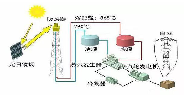 传感器技术在光热电站追日系统中的应用