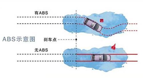 汽车主动安全系统中的传感器技术总结