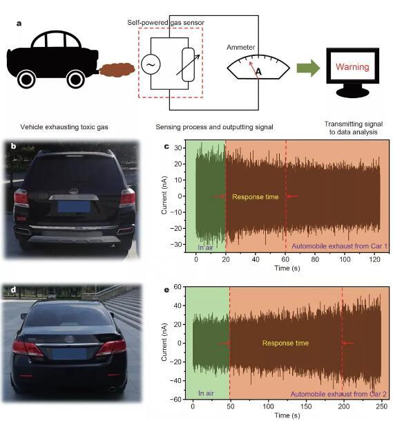 国外研发新型传感器检测尾气排放超标车辆
