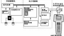 专业角度分析数显压力传感器应用原理