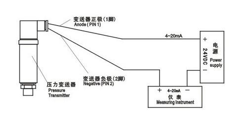 防排烟系统的压力传感器作用是什么
