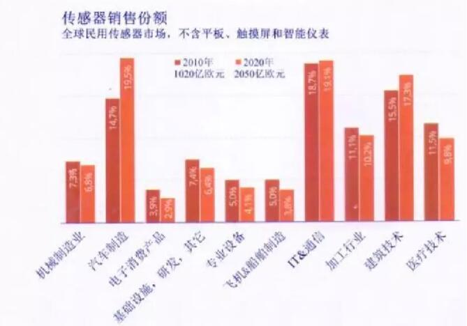 亚洲顶级传感器盛会上海国际传感器展开幕