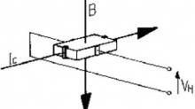 霍尔传感器在电流测量中的应用分析