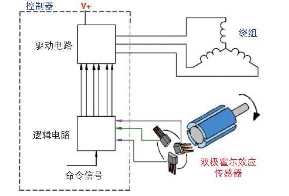 霍尔传感器在电机中的应用