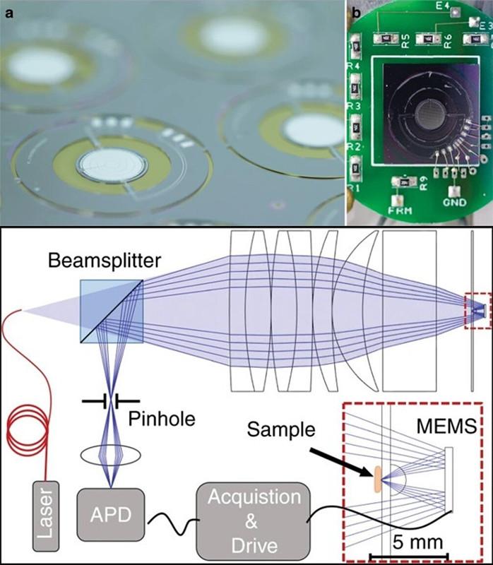 国外研发用于激光扫描显微镜的MEMS镜头架构