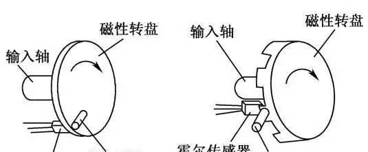 负极霍尔电流传感器的作用
