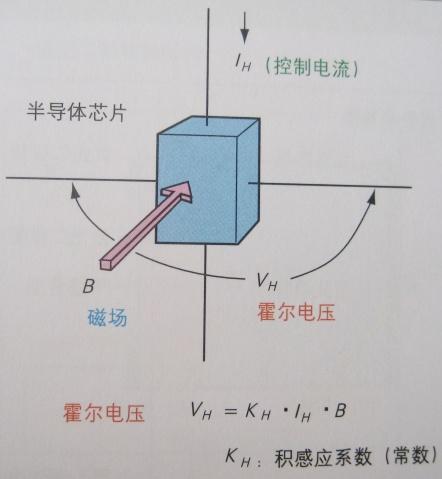 霍尔传感器的作用以及原理