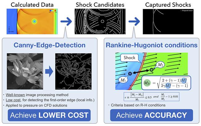 研究人员开发出统一传感器,可更好地控制冲击波的影响