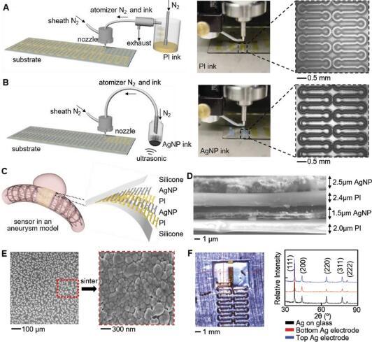 可植入气溶胶生物3D打印传感器可无线监测血流