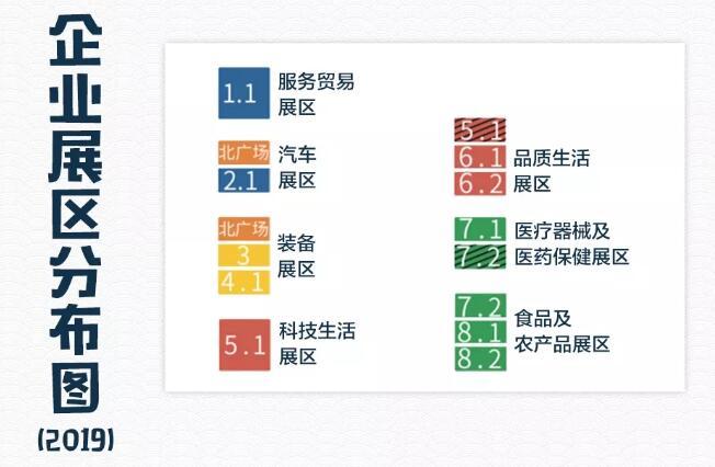 2019年第二届进博会开幕 设有七大展区