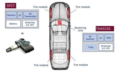 合肥杰发科技自主设计的胎压监测传感器芯片研制成功
