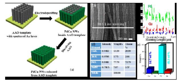 中科院声学所研究出新型声表面波快速氢气传感技术