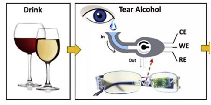 内置生物传感器的新型眼镜可有效监测糖尿病