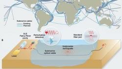 新研究用海底光纤电缆作为传感器探测并定位地震