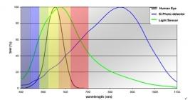 影响光电传感器寿命的因素有哪些