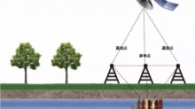3轴电子罗盘在管道监测的应用
