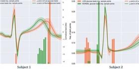 AI和可穿戴传感器无需指尖测试即可检测葡萄糖水平