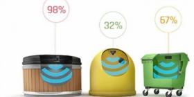报告:到2023年,智能垃圾管理传感器的使用量将增长30.5%