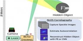 新型非视距成像系统可快速拍摄拐角后物体