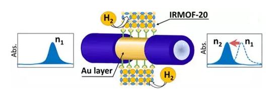 新型光纤传感器能够快速远程检测氢气泄露