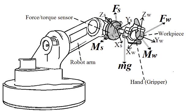 力扭矩传感器的工作原理及应用