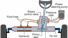 霍尔效应传感器电动助力转向的应用