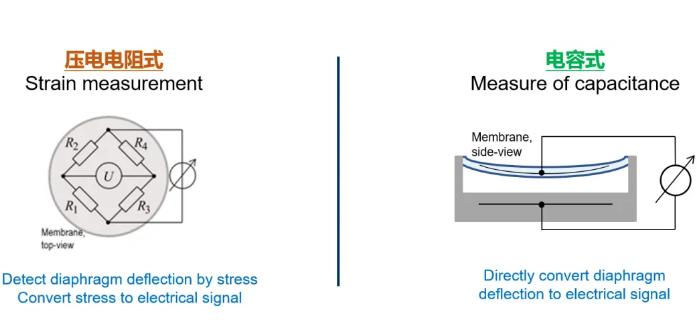 TDK推出面向消费电子市场的气压传感器新品