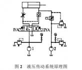 液压传动的基础知识,液压传动的优缺点,液压传动组成和应用例子
