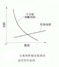热敏电阻的工作原理,热敏电阻的作用,热敏电阻型号怎么看和好坏检测方法