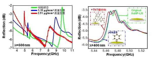 国内开发超高频超灵敏MEMS传感器 可实现微质量超灵敏探测