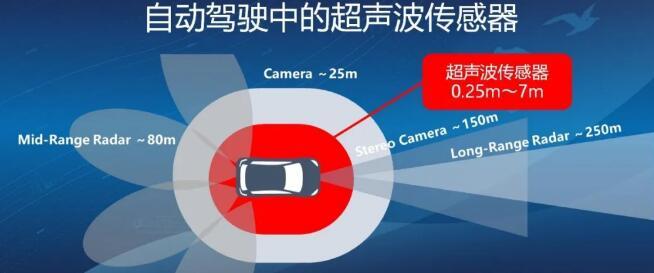 日本村田公司在智能驾驶领域的新创新和新应用