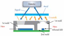 关于环境光和接近传感器的11个误解