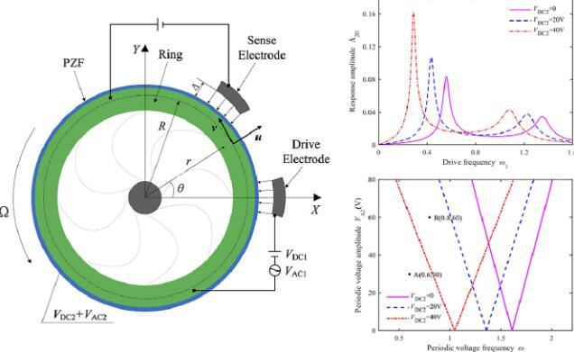 采用压电薄膜可大大提高MEMS陀螺仪的灵敏度