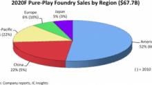 传感器热点(10.14):2020年中国大陆晶圆代工销售额比例增至22%,十年暴涨17%
