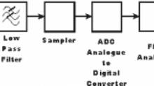 一文读懂频谱分析仪